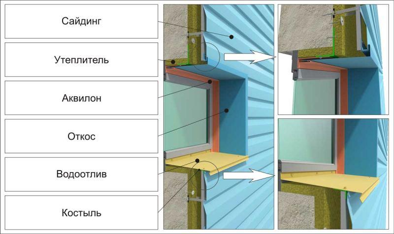 Монтаж винилового сайдинга своими руками: пошаговый мастер-класс применения и инструкция по установке панелей (100 фото)