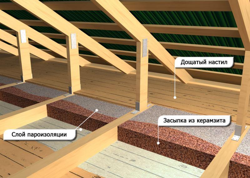 Утепление керамзитом - варианты монтажа и методы утепления при помощи керамзита (115 фото и видео)
