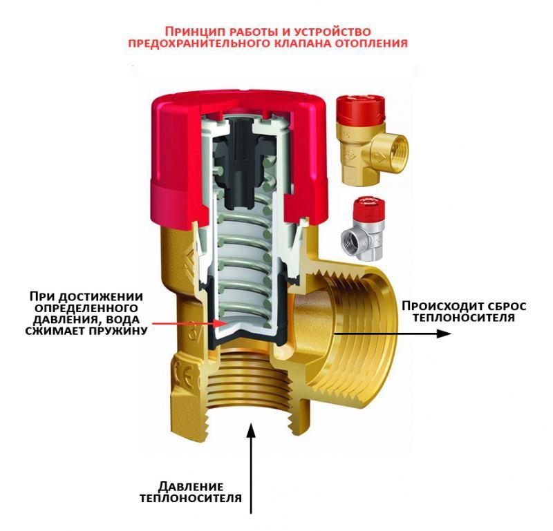 Группа безопасности для отопления - особенности устройства, принцип работы и варианты применения (85 фото)