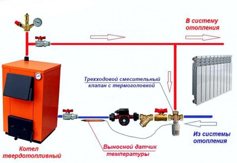Как сделать отопление в частном доме: схемы и варианты как правильно разместить систему отопления (135 фото, чертежей и схем)