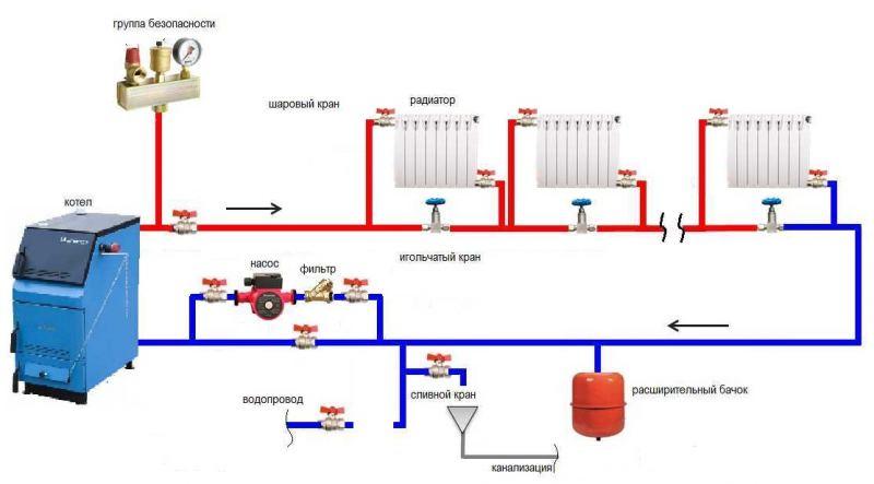 Разводка системы отопления: схемы и способы размещения труб и радиаторов отопления (145 фото)