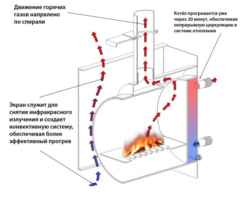 Схемы парового отопления: проекты, расчет и учет нюансов монтажа для частного дома и квартиры (115 фото)