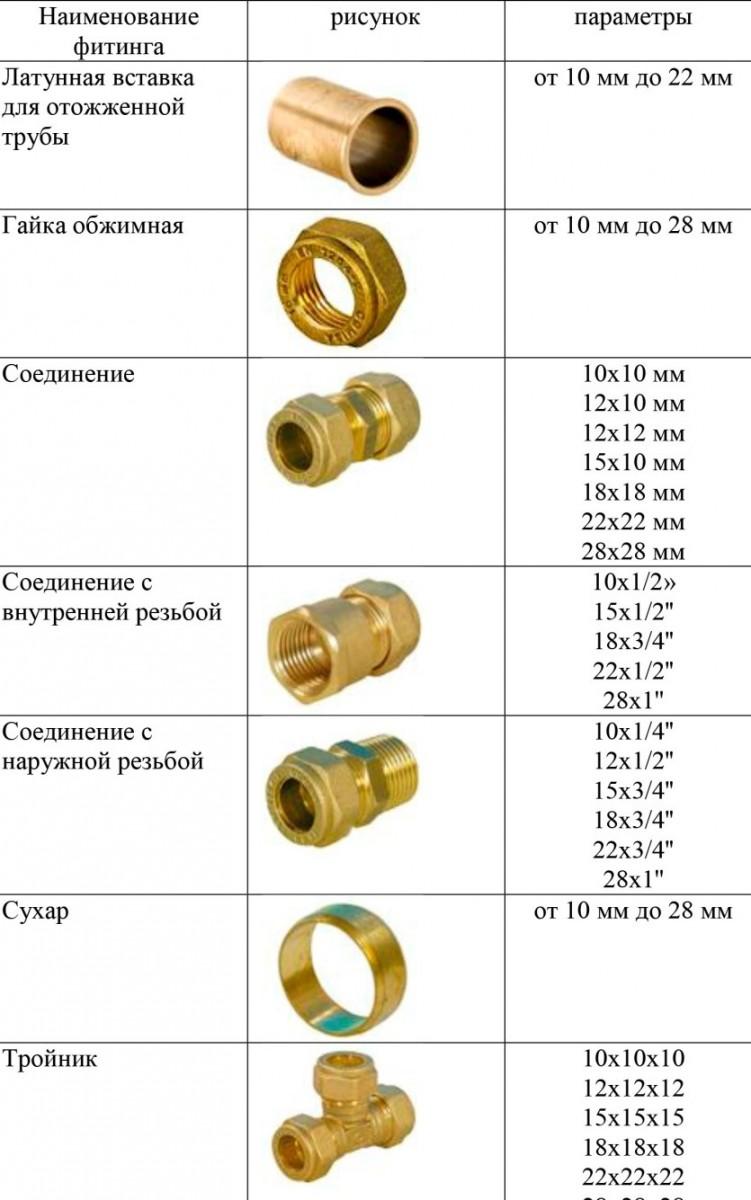 Фитинги для труб отопления - применение для монтажа системы водоснабжения и отопления (115 фото и видео)