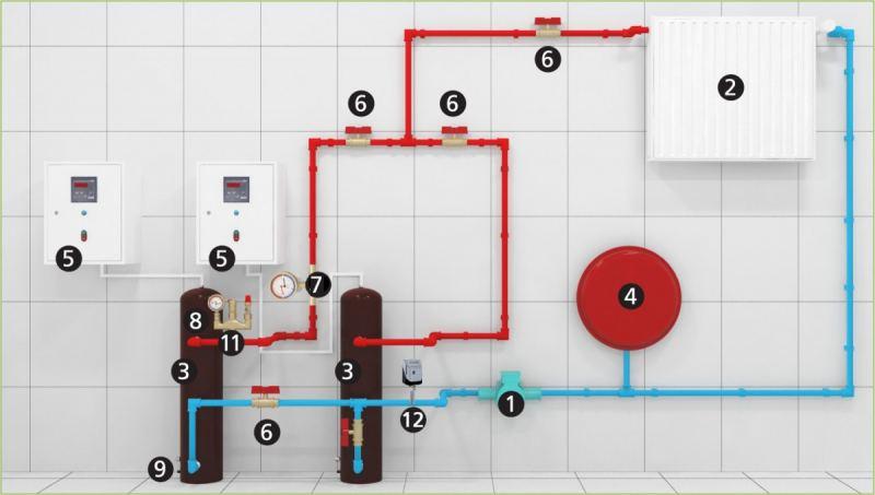 Индукционный котел: как выбрать и сколько он прослужит? Плюсы, минусы и особенности применения (125 фото + видео)