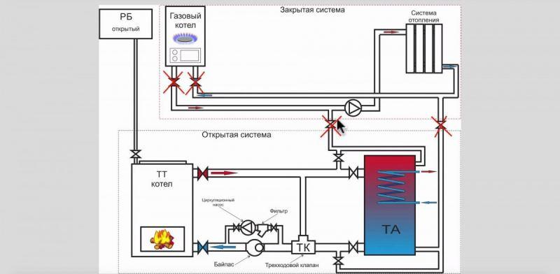Обвязка котлов: схемы подключения и пошаговые инструкции как своими руками произвести обвязку котлов (130 фото)