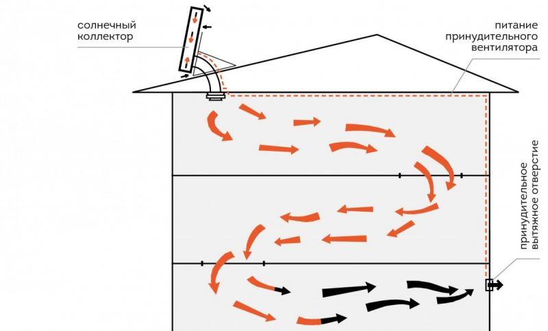 Воздушный солнечный коллектор - что это такое и как сделать своими руками. Пошаговый мастер-класс и советы по применению в системе отопления (110 фото и видео)